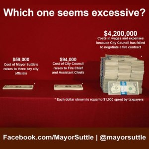 City Council's Lack of Leadership Costing Millions!