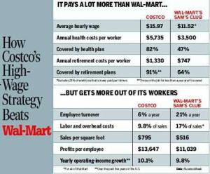Costco vs Wal-Mart