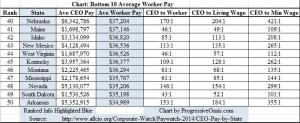Nebraska 40th in Average Worker Pay.
